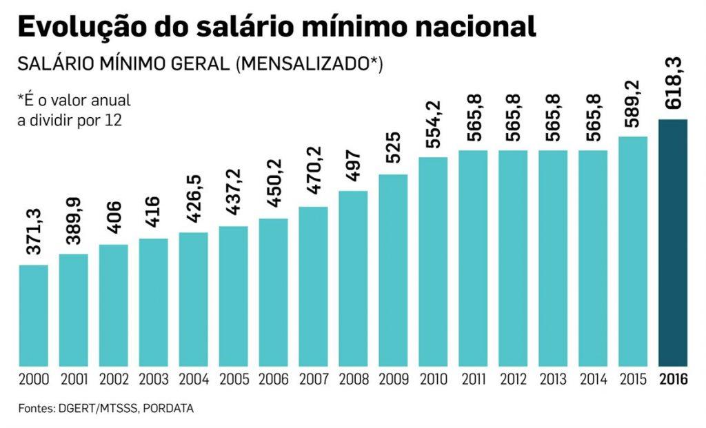 evolução do salário minimo nacional