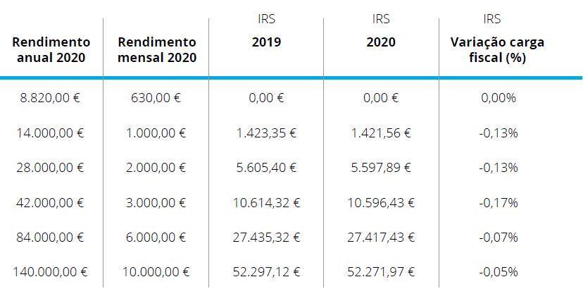 Tabela de IRS de 2019 e 2020