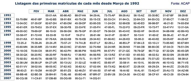 Mês e ano de matrículas de 1992 a 2007