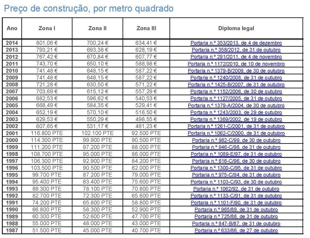 Tabela preço construção civil metro quadrado