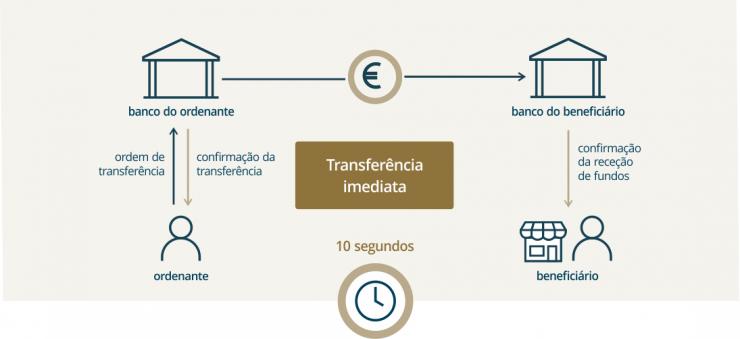 As novas transferências imediatas até 100.000€